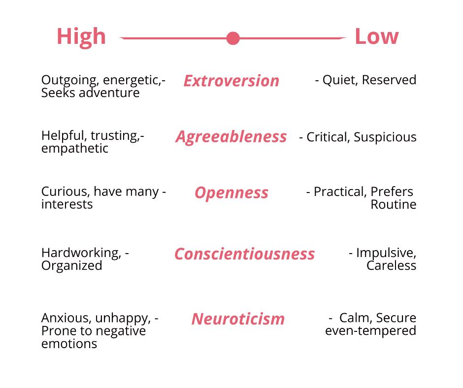 big five personality test traits