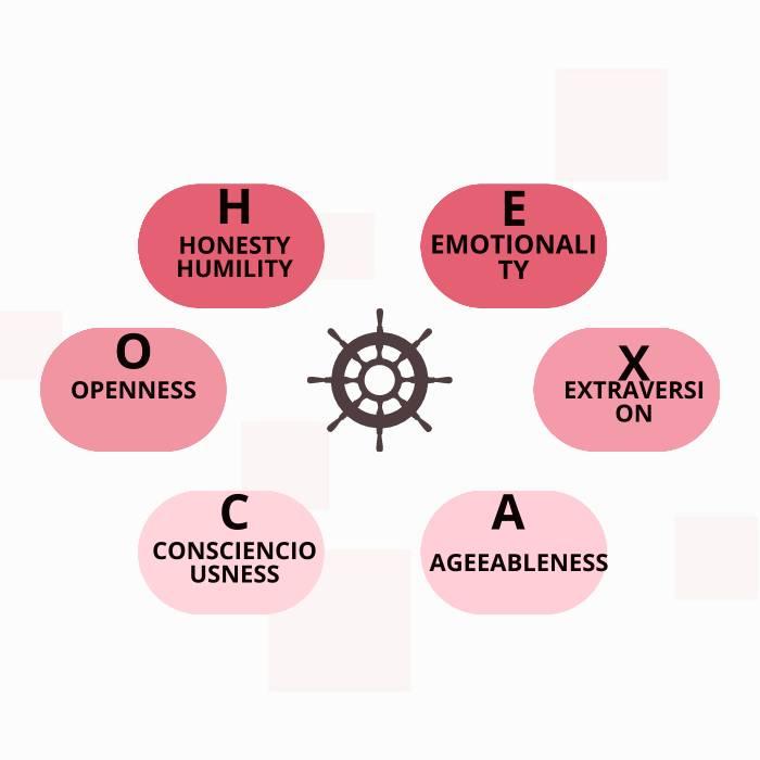 hexaco dimensions