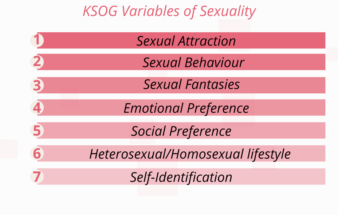 KSOG variables of sexuality