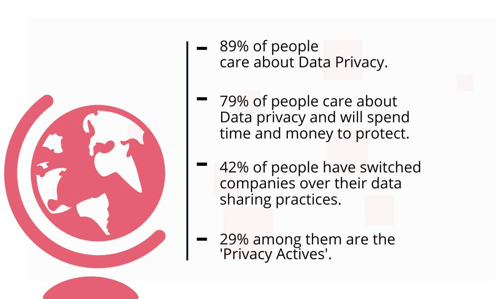 privacy actives