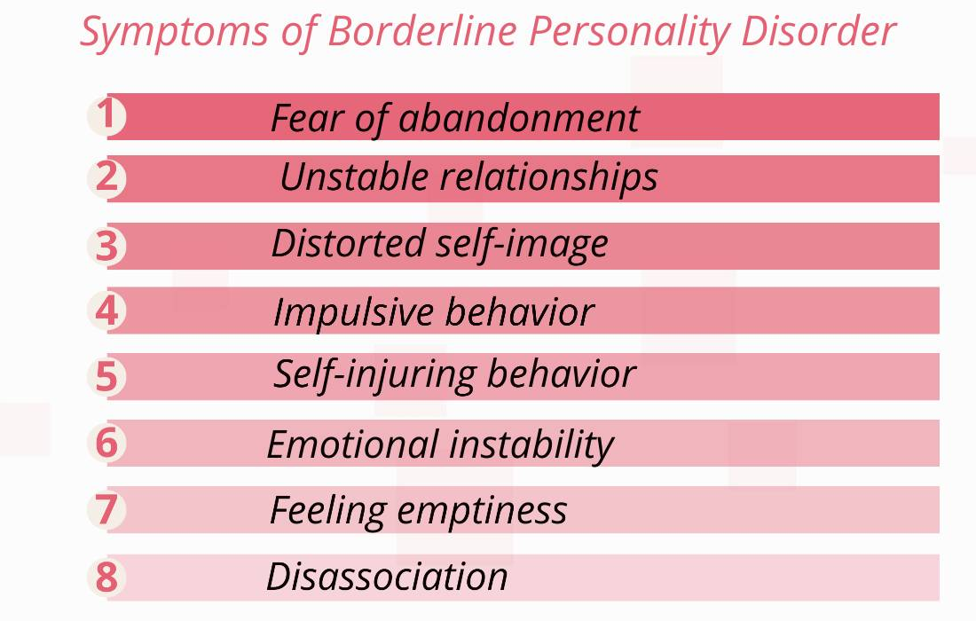Symptoms of Borderline personality disorder test